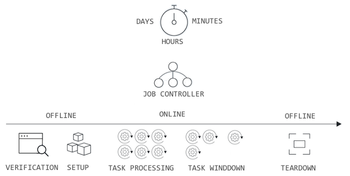lifecycle for a task processing server