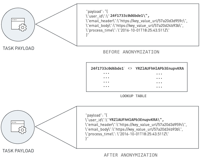 Data anonymizing sensitive information in task payloads.