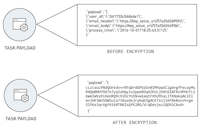 date encryption for task payloads