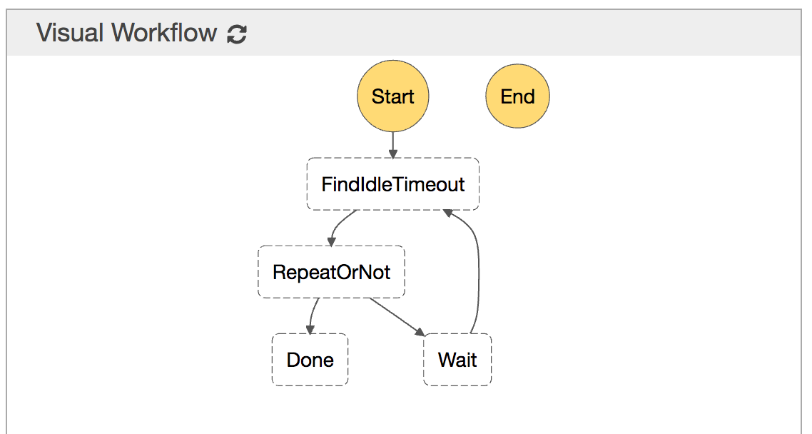 Visual workflow of AWS Lambda idle timeout.