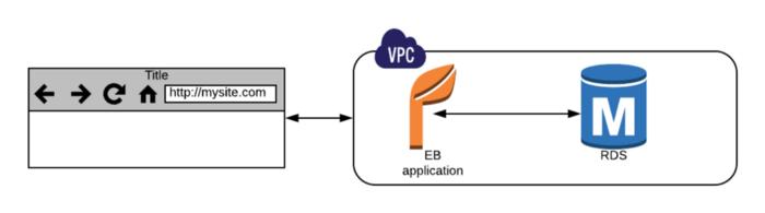 Python Flask app runs on Elastic Beanstalk, storing data in RDS